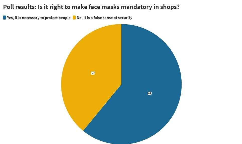 Poll results: Is it right to make face masks mandatory in shops from July 24? Created via Flourish