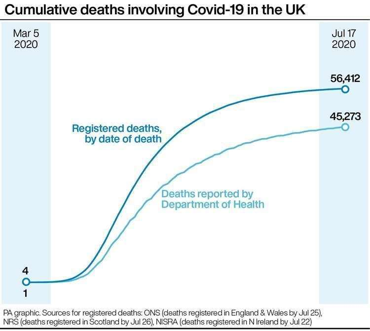 Cumulative deaths involving Covid-19 in the UK (PA Graphics)